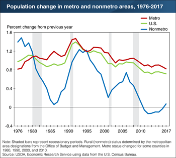 Rural America ends first-ever period of population loss