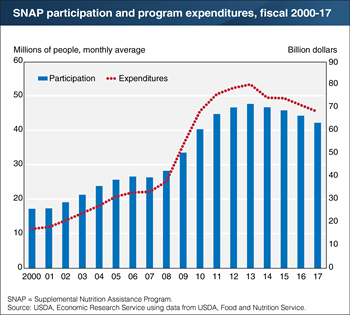 Participation and program expenditures for SNAP continue to fall