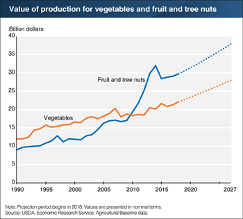 The value of fruit, tree nut, and vegetable production is projected to grow nearly 3 percent per year through 2027