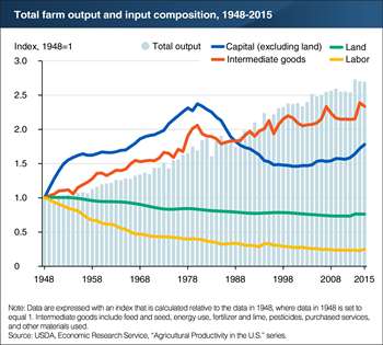 Farm inputs have shifted over time toward less use of labor and land, and more use of capital and intermediate goods