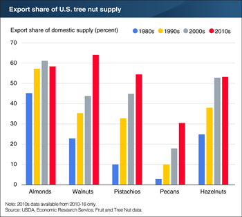 Export markets important for U.S. tree nut producers