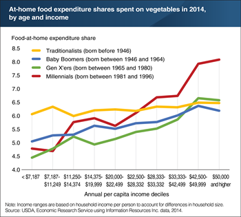 As income rises, households tend to devote a larger share of their at-home food spending to vegetables