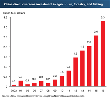 China's direct overseas agricultural investment has grown over tenfold in less than a decade