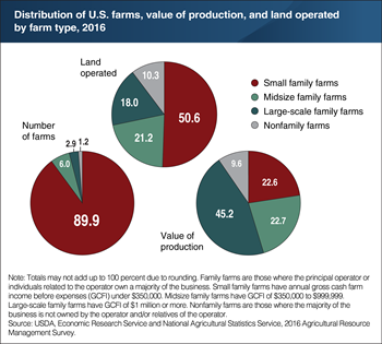 Small family farms accounted for half the farmland, but only 23 percent of production