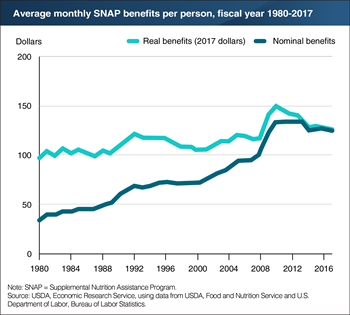 Economic conditions and program policy help drive average SNAP benefit levels