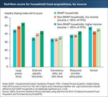 Nutrition scores for Americans' food acquisitions vary by source
