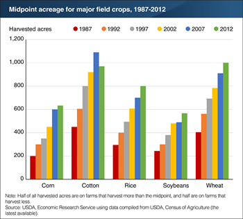 Midpoint acreage more than doubled for all five major field crops