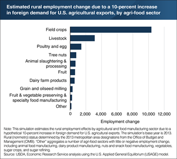 A hypothetical increase in U.S. agricultural exports is estimated to add rural jobs across different agri-food sectors