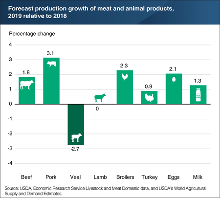 Forecast production growth of meat and animal products, years 2019 relative to 2018.