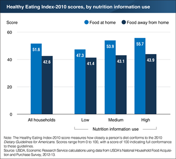 Nutritional quality of food store purchases increases with nutrition information use