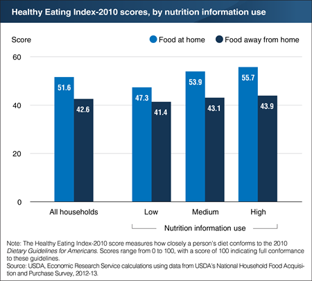 A chart showing the healthy eating index-2010 scores, by nutrition information use.