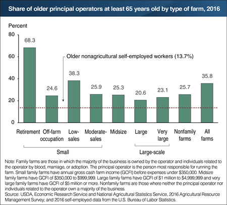 A chart showing the share of older principal operators at least 65 years old by type of farm, year 2016.