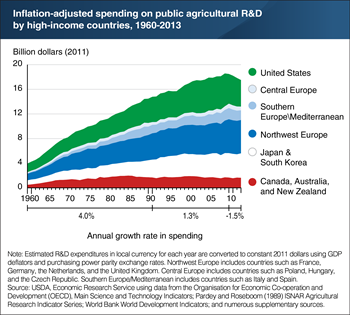 Public spending on agricultural R&D by high-income countries grew after 1960, but is now in decline