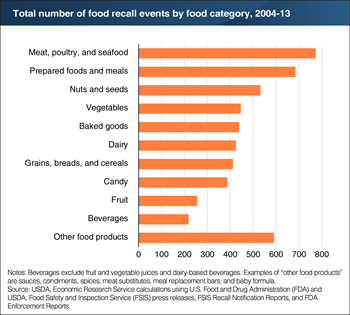 Food safety recalls occur for a variety of foods