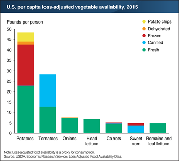 Potatoes and tomatoes are America's top vegetable choices