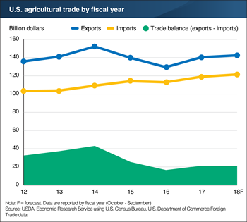 U.S. agricultural export and import forecasts both revised upward for fiscal year 2018; trade balance stable