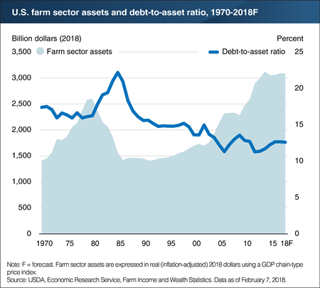 A chart showing U.S. farm sector assets and debt-to-asset ratio, 1970-2018F