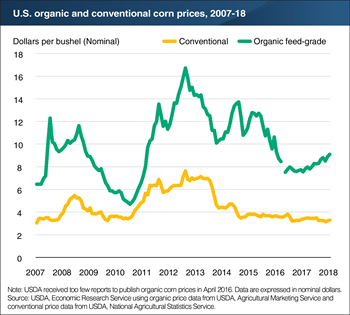 Organic corn prices are generally two to three times higher than conventional corn prices