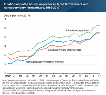 Hourly wages for hired farmworkers have grown steadily since 1989