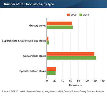 Food stores—except specialized food stores—grew in number between 2009 and 2014