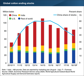 China's share of global cotton stocks continues to decline