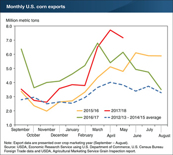 Monthly corn exports surge in 2017/18, reaching record levels in April