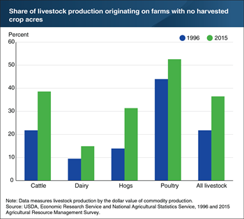 Livestock production has shifted to more specialized farms over time