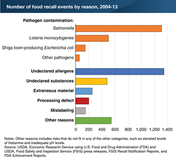 Pathogen contamination and undeclared allergens are leading reasons for food recalls