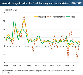 Food prices less volatile than transportation prices