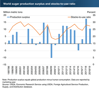 Global sugar production surplus is expected to continue, putting downward pressure on prices