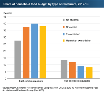 Households with children make tradeoffs between time and money in their purchases of restaurant meals