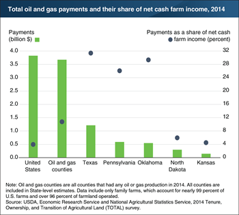 Oil and gas payments accounted for about 30 percent of net cash farm income in Texas, Oklahoma, and Pennsylvania