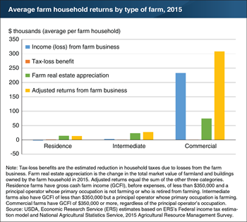 Including asset appreciation and tax-loss benefits raises average farm household economic returns for all types of farms
