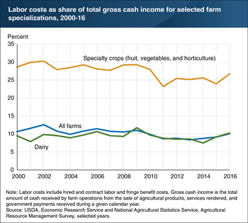 Although farm wages have increased, labor costs as a share of farm gross cash income remained relatively flat