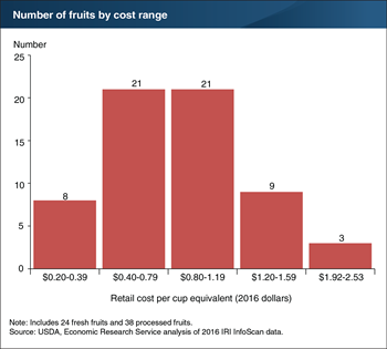 Watermelon is the least expensive fruit on a per cup equivalent basis