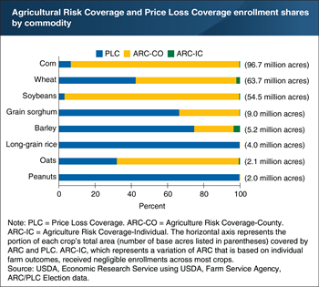 Payment formula differences led to varying Agricultural Risk Coverage and Price Loss Coverage selections for individual crops