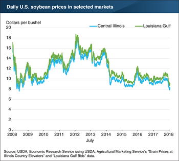 U.S. soybean prices reach a 9-year low