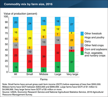 Small farms produce a different mix of commodities than larger farms