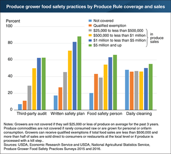 Greater shares of larger produce growers used food safety practices in 2015-16
