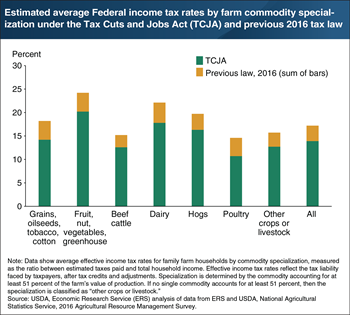 The Tax Cuts and Jobs Act estimated to decrease effective tax rates across farm commodity specializations had the law been in effect in 2016