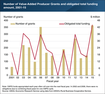 The number and value of Value-Added Producer Grants have varied substantially