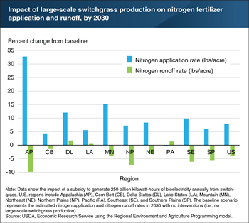 Planting switchgrass would increase nitrogen fertilizer application, but reduce nitrogen runoff across the United States
