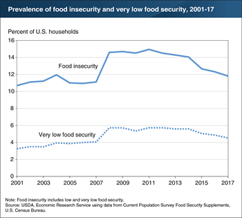 Prevalence of food insecurity in 2017 was down from 2016