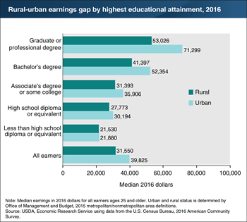 Urban areas offer higher earnings for workers with higher levels of education