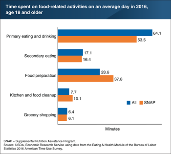 SNAP households spend more time preparing food and cleaning up afterward