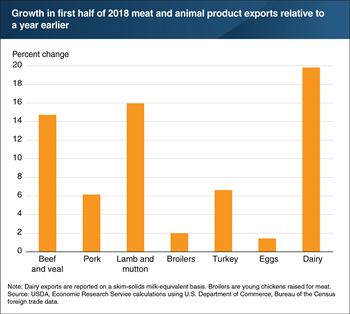 U.S. meat and animal product exports up for all major commodities in the first half of 2018