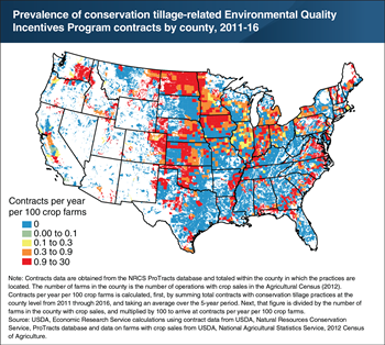Prevalence of USDA Environmental Quality Incentives Program contracts for conservation tillage varies by region