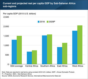 Projected per capita income growth in Sub-Saharan Africa is expected to vary by region