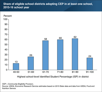 Districts with high-poverty schools generally make greater use of USDA's Community Eligibility Provision for school meals