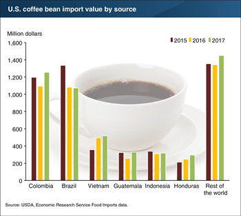 The United States imports the majority of its coffee, by value, from Colombia and Brazil